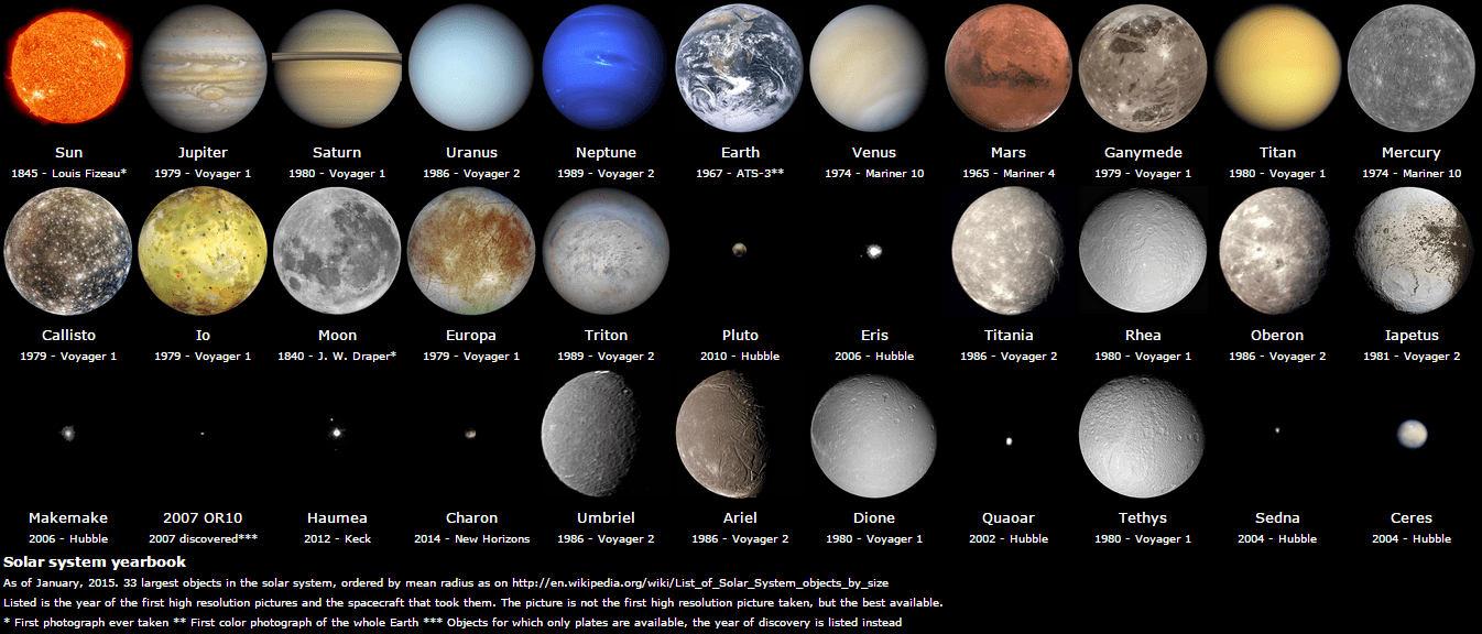 the whole solar system with dwarf planets-#14