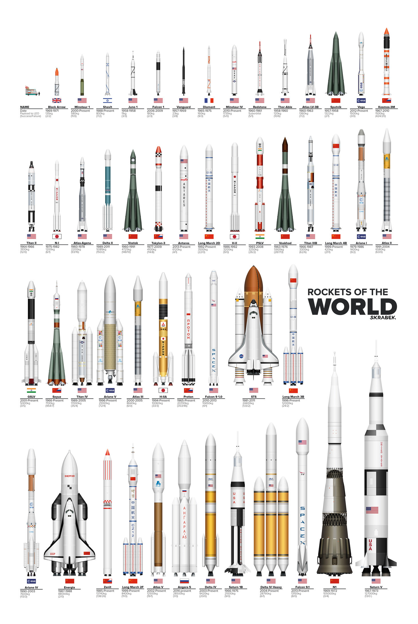 A graphics of all rockets that have flown, shown to scale. Credit: Tyler Skrabek