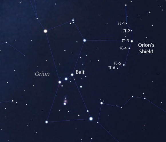 Help yourself to six slices of Orion pi if you're out tonight. The brighter stars in constellations are named for the letters of the Greek alphabet with Alpha typically denoting the brightest. Most of the stars in Orion's shield are of similar brightness and neatly lined up, so each received the