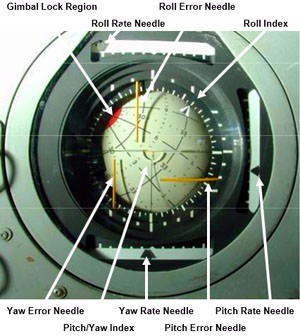 An annotated image of the Apollo Flight Director Attitude Indicator, commonly called the navigation 8-ball. Via Kerbal Space Program.