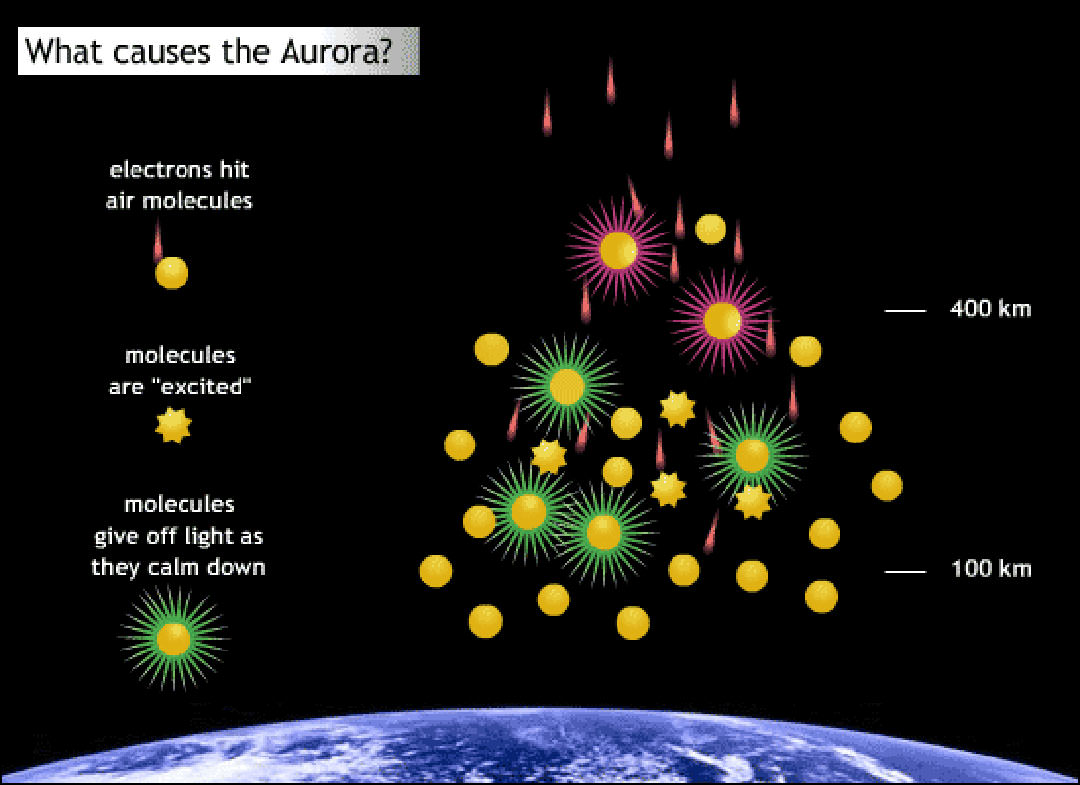 diagram of price elasticity of demand the northern and southern lights - what is an aurora ... diagram of aurora #7