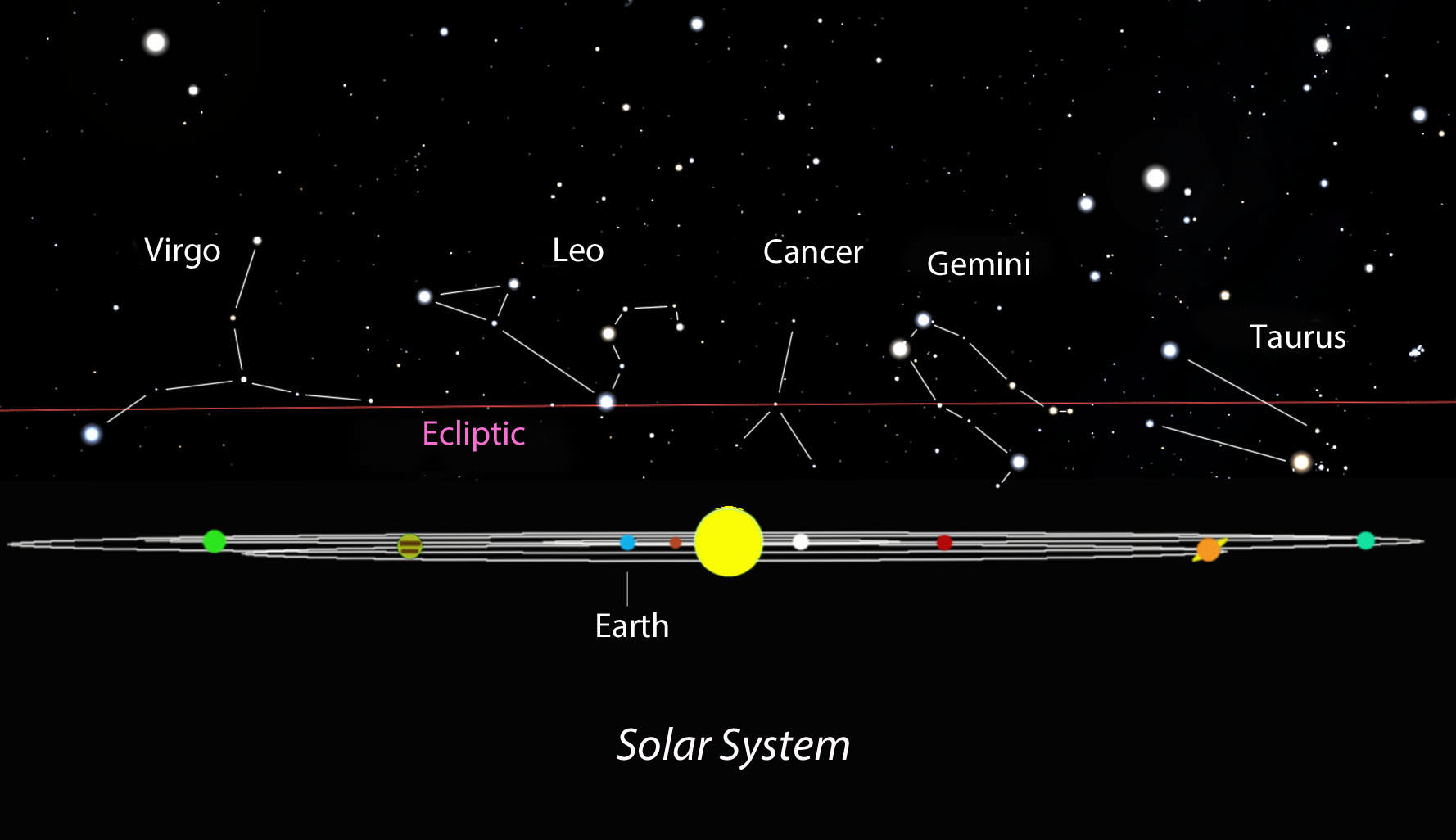 moon and planets ecliptic - photo #12