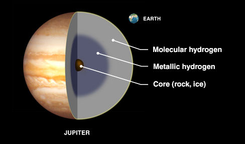"What we think Jupiter's interior looks like. Deep inside, pressure's so great that hydrogen is compressed into a ""metallic"" form that conducts electricity. Heat from the core powers winds and helps create clouds in Jupiter's atmosphere. Credit: NASA"