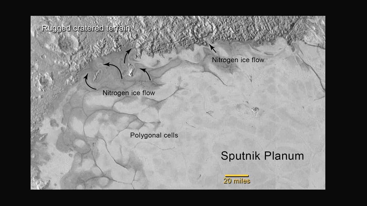 New Horizons discovers flowing ices in Pluto's heart-shaped feature. In the northern region of Pluto's Sputnik Planum (Sputnik Plain), swirl-shaped patterns of light and dark suggest that a surface layer of exotic ices has flowed around obstacles and into depressions, much like glaciers on Earth.  Credits: NASA/JHUAPL/SwRI