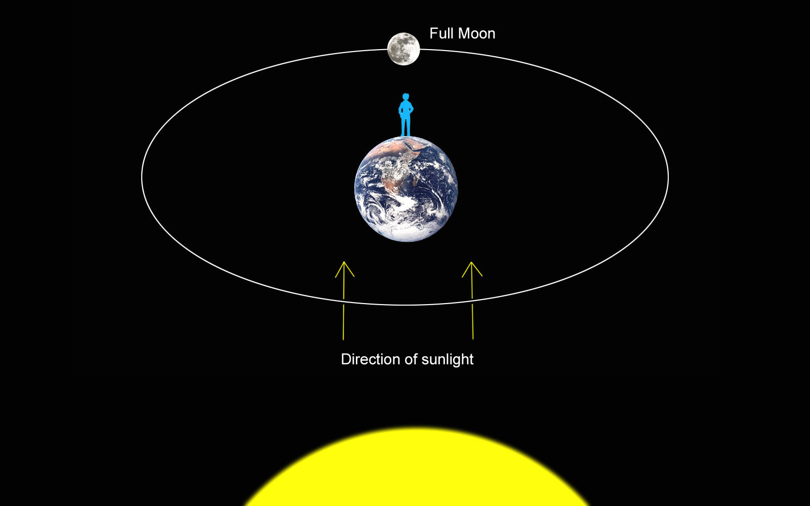 Orbit Archives Universe Today 451plutosolarsystemdiagramjpg At Full Phase The Moon Lies Directly Opposite Sun On Other Side Of