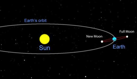 Because the Moon's orbit is tilted 5.1 degrees with respect to Earth's, it normally passes above or below Earth's shadow with no eclipse. Only when the lineup is exact, does the Moon then pass directly behind Earth and into its shadow. Credit: Bob King