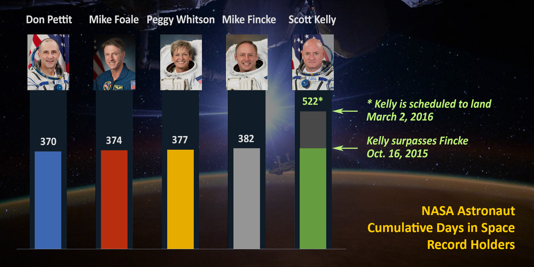 Station Commander Scott Kelly passed astronaut Mike Fincke, also a former station commander, on Oct. 16, 2015, for most cumulative days living and working in space by a NASA astronaut (383 days and counting). Kelly is scheduled to come home March 2, 2016, for a record total 522 days in space.  Credit: NASA