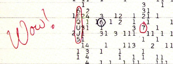 "The Wow! signal recorded on August 15, 1977. The ones, twos and threes indicate weak background noise. Letters, especially those closer to the end of the alphabet, represent stronger signals. The ""6EQUJ5"" is read from top to bottom (see graph below) and shows the signal rising from ""6"" to ""U"" before dropping back down to ""5"". Credit: Big Ear Radio Observatory and North American AstroPhysical Observatory (NAAPO)"