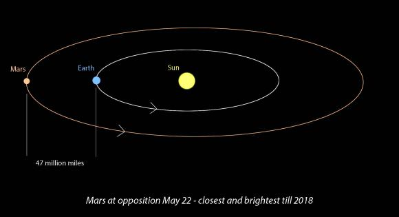 Opposition occurs when Mars and Earth line up on the same side of the Sun. The two planets are closest together at that time. Mars opposition occurs on May 22, when the planet will shine at magnitude -2.0 and with an apparent diameter of 18.6 arc seconds, its largest in years. Credit: Bob King