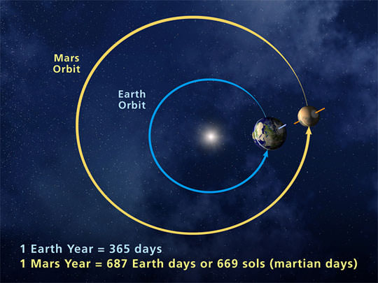 A top-down image of the orbits of Earth and Mars. The distance between them is always changing as the planets orbit the Sun. Missions are launched in windows that allow for a 6 month travel time. But an emergency evacuation would be problematic. Image: NASA
