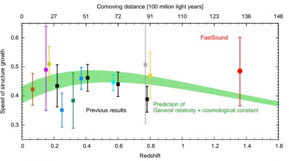 Experimental results looking at the expansion of the universe, in comparison to that predicted by Einstein's theory of general relativity in green. Comoving distance is one of the distance scales used in cosmology. It is derived from the time taken for the object's light to reach the observer, including the change caused by the expansion of the universe so far. Illustration credit: Okumura et al