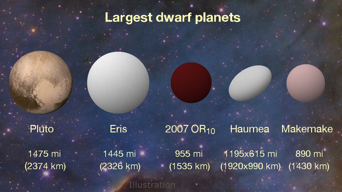 Results of a study combining Kepler observations with Herschel data show that 2007 OR10 is the largest unnamed dwarf planet in our Solar System, and the third largest overall. Illustration: Konkoly Observatory/András Pál, Hungarian Astronomical Association/Iván Éder, NASA/JHUAPL/SwRI