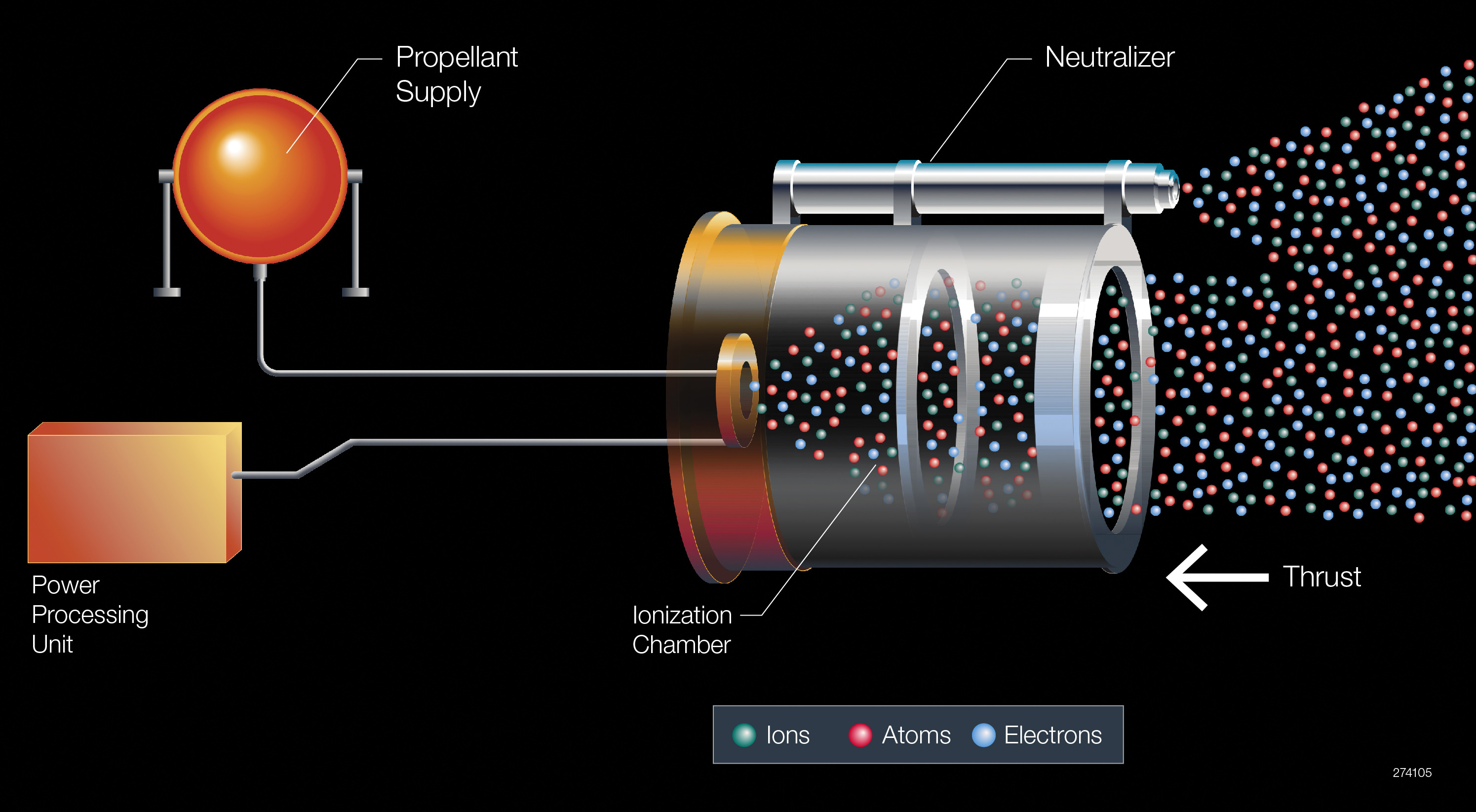 Diagram of the Xenon propulsion system aboard the Boeing-built EUTELSAT 117 West B and ABS-2A satellites.  Credit: Boeing