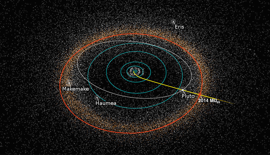 New Horizons trajectory and the orbits of Pluto and 2014 MU69.
