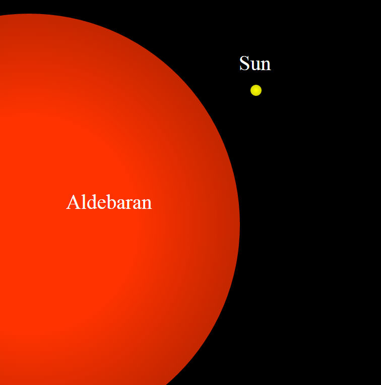 Aldebaran's large size means it won't disappear instantaneously when it's covered either by the lunar limb during occultation or by mountains along the grazing path. Credit: Wikipedia