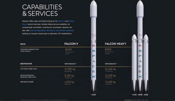 Chart comparing SpaceX's Falcon 9 and Falcon Heavy. Credit: SpaceX