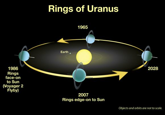 Uranus' tilt drastically affects the amount of sunlight the hemispheres receive during its orbit. Credit: NASA, ESA, and A. Feild (STScI)
