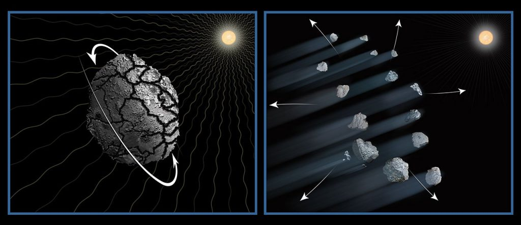 This illustration shows one possible explanation for the disintegration of asteroid P/2013 R3. It is likely that over the past 4.5 billion years the asteroid was fractured by collisions with other asteroids. The effects of sunlight will have caused the asteroid to slowly increase its rotation rate until the loosely bound fragments drifted apart due to centrifugal forces. Dust drifting off the pieces makes the comet-looking tails. This process may be common for small bodies in the asteroid belt.