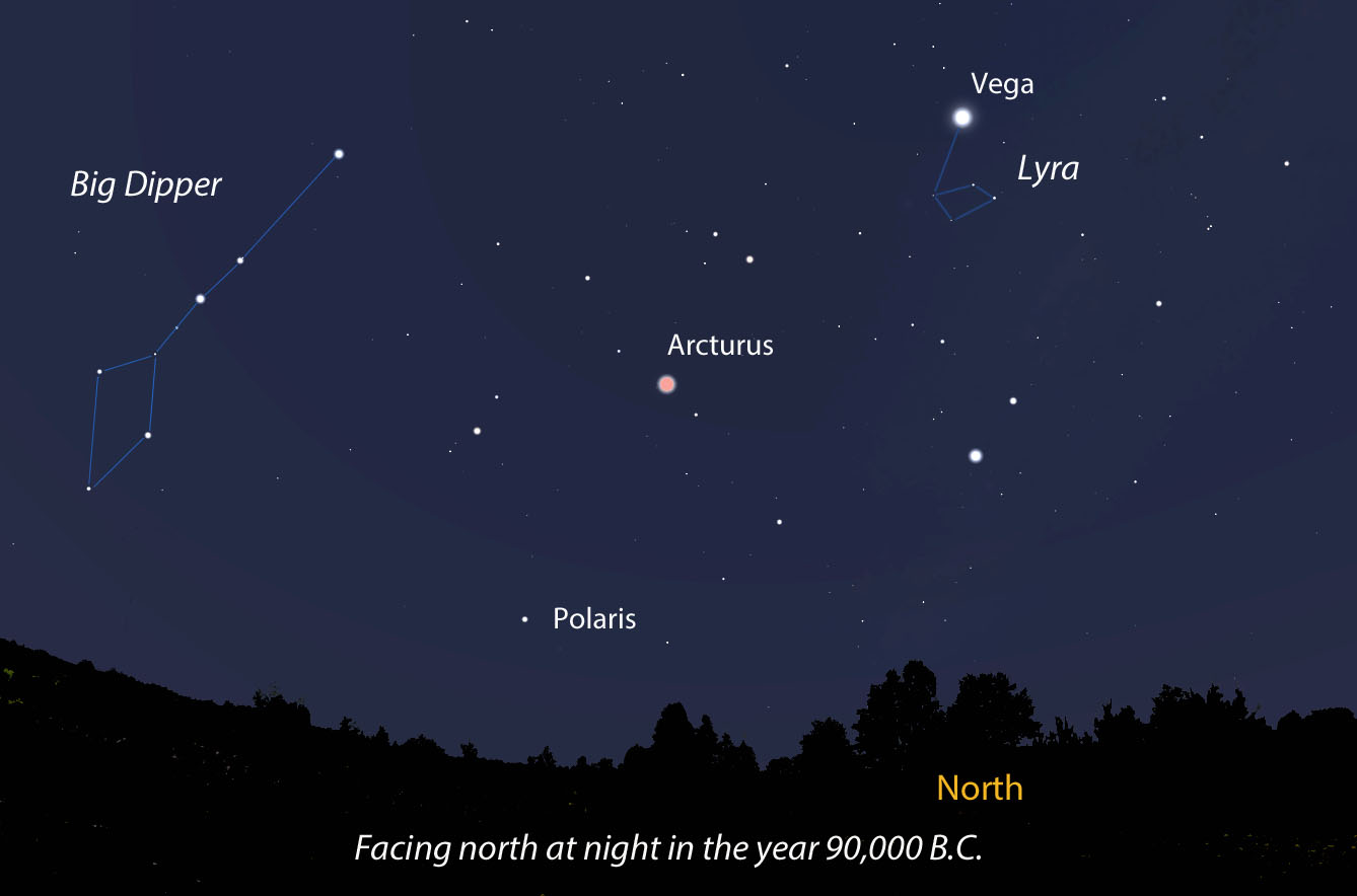 Now let's head backwards in time 92,000 years to 90,000 B.C. The Dipper then was fairly unrecognizable, with both Vega and Arcturus near the pole. Map: Bob King , Source: Stellarium