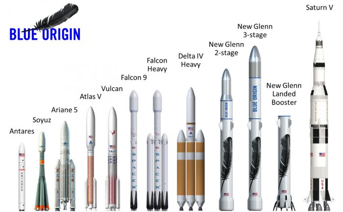 Size comparison between the New Glenn and all other rockets currently in operations (with the Saturn V for comparison). Credit: Blue Origin
