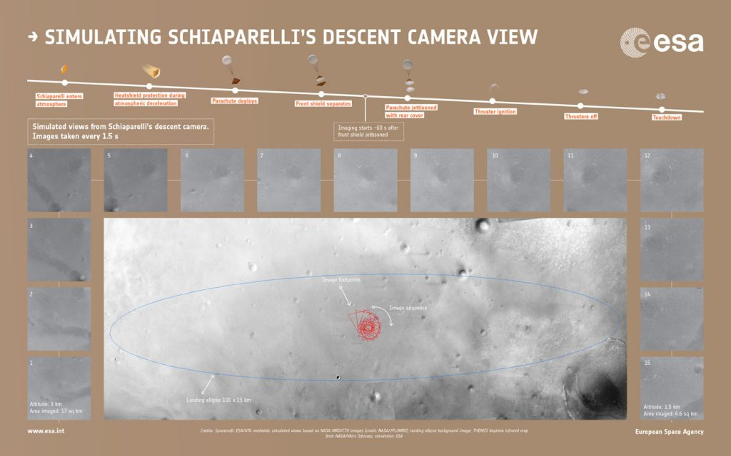 Simulated sequence of the 15 images that the descent camera Schiaparelli module should have taken during its descent to Mars this morning. In the simulated images shown here, the first was made from 3 km up. The camera took images every 1.5 seconds with the final image in this at ~1.5 km. Depending on Schiaparelli's actual descent speed, the final image may have been snapped closer to the surface. The views were generated from images taken by NASA's Mars Reconnaissance Orbiter of the center of Schiaparelli's landing ellipse, and represent the views expected at each altitude. Copyright spacecraft: ESA/ATG medialab; simulated views based on NASA MRO/CTX images (credit: NASA/JPL/MRO); landing ellipse background image: Mars Odyssey; simulation: ESA