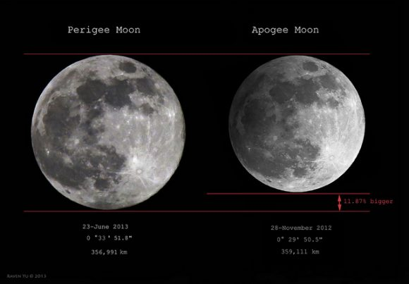A perigee 'Supermoon' versus an apogee 'Minimoon'. Image credit and copyright: Raven Yu.