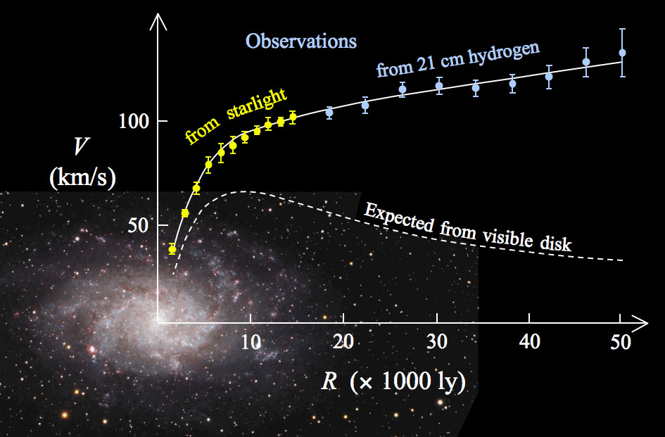 Rotation curve of the typical spiral galaxy M 33 (yellow and blue points with errorbars) and the predicted one from distribution of the visible matter (white line). The discrepancy between the two curves is accounted for by adding a dark matter halo surrounding the galaxy. Credit: Public domain / Wikipedia