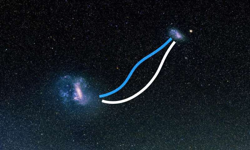 "This image shows the two ""bridges"" that connect the Large and Small Magellanic Clouds. The white line traces the bridge of stars that flows between the two dwarf galaxies, and the blue line shows the gas. Image: V. Belokurov, D. Erkal and A. Mellinger"