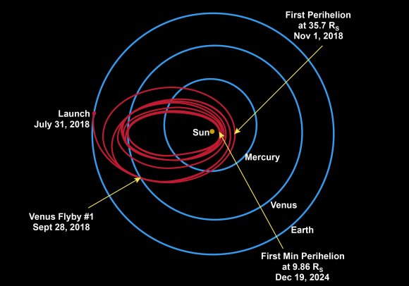 Parker Solar Probe's trajectory including Venus flybys. Credit: NASA/JHUAPL
