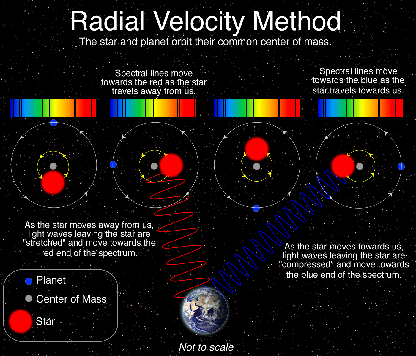 What is the Radial Velocity Method?