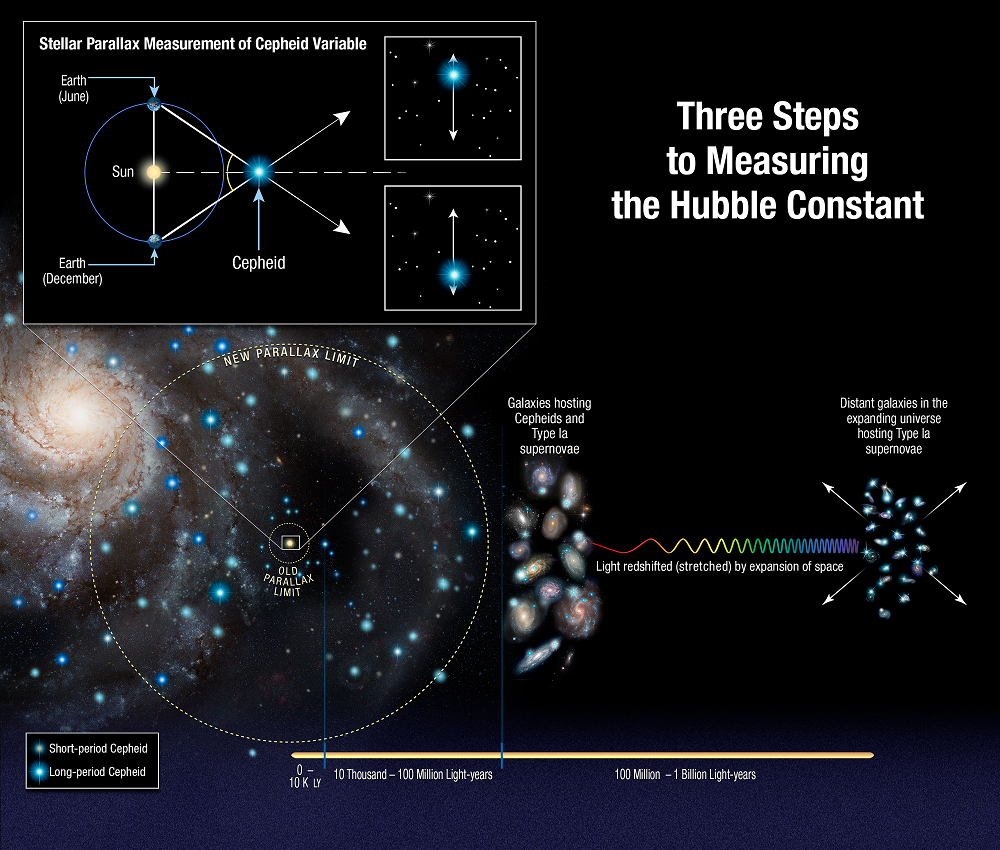 Hubble Archives Universe Today Hubbell Magnet Controller Wiring Diagrams This Illustration Shows Three Steps Astronomers Used To Measure The Universes Expansion Rate Constant An Unprecedented Accuracy