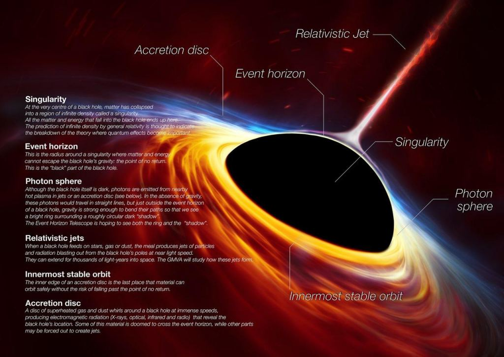 This artist's impression depicts a rapidly spinning supermassive black hole surrounded by an accretion disc. This thin disc of rotating material consists of the leftovers of a Sun-like star which was ripped apart by the tidal forces of the black hole. Shocks in the colliding debris as well as heat generated in accretion led to a burst of light, resembling a supernova explosion.