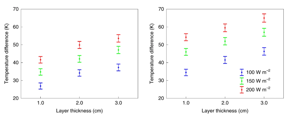 Temperature differences between the surface and top of the layer are shown, for aerogel particles (left) and tiles (right), as a function of the layer thickness. Colours indicate data for different incident visible light fluxes. Error bars indicate the estimated standard deviations of the measurements. Image Credit: R. Wordsworth et. al., 2019.