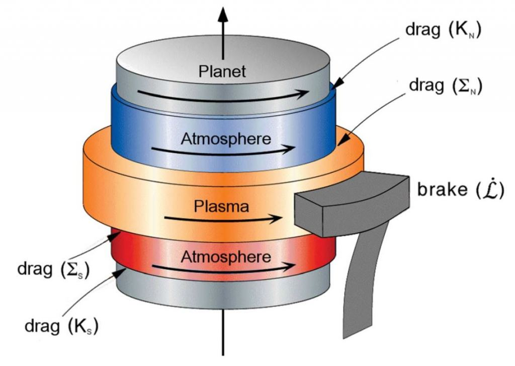 "A mechanical analog model of what might be happening with the northern and southern hemispheres of Saturn's atmosphere and magnetospheric plasma to create misleading signals of how fast the planet is rotating. The ""brake"" is the slowing of plasma as it flies further from the planet, in the same way a spinning dancer's arms move slower when they are outstretched than when they are held close to the body. Image Credit: From E. L. Brooks, et al, 2019, JGR: Space Physics."