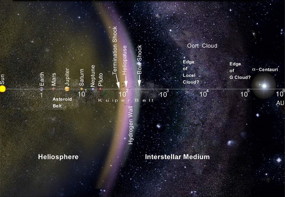 Logarithmic scale of the Solar System, Heliosphere, and Interstellar Medium. Credit: NASA-JPL