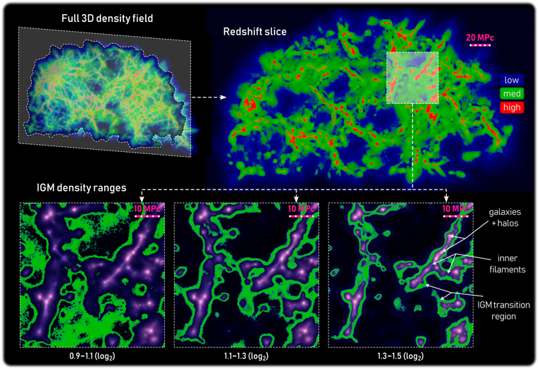 A detailed inspection of the IGM transition region from the paper. Top left is a heat map visualization from one slice of the MCPM fit to the SDSS galaxy sample. To right is a redshift slice of the same. The bottom highlights three density ranges in the Intergalactic Medium, with halos, transition regions, and inner filaments all labeled. Image Credit: Burchett et al 2020.