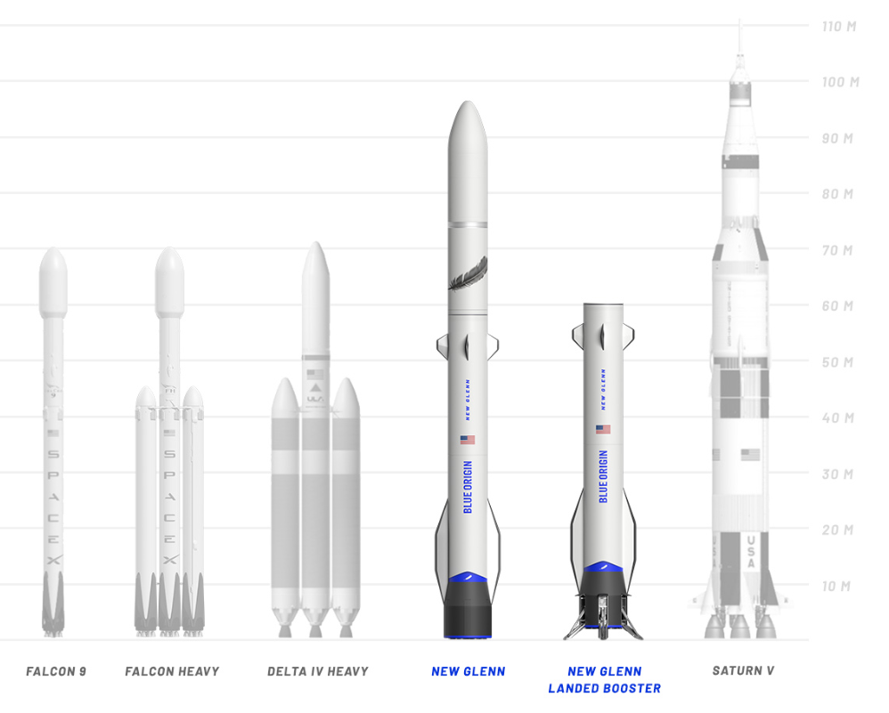 The New Glenn rocket will be taller than any other commercial available vehicle. Image Credit: Blue Origin