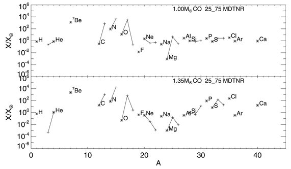 """This figure from the study shows isotope production for a 1 solar mass WD (top) and a 1.35 solar mass WD (bottom), both with a 25/75 ratio of WD material to stellar companion material in both cases. Note the """"over-production"""" of Be-7 in both cases. Image Credit: Starrfield et al, 2020."""