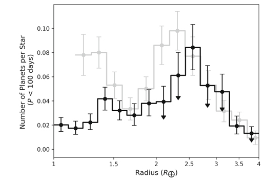 A figure from Kunimoto's and Matthews' paper. The background grey is the Fulton gap, while the new data is in black. Image Credit: Kunimoto and Matthews, 2020.