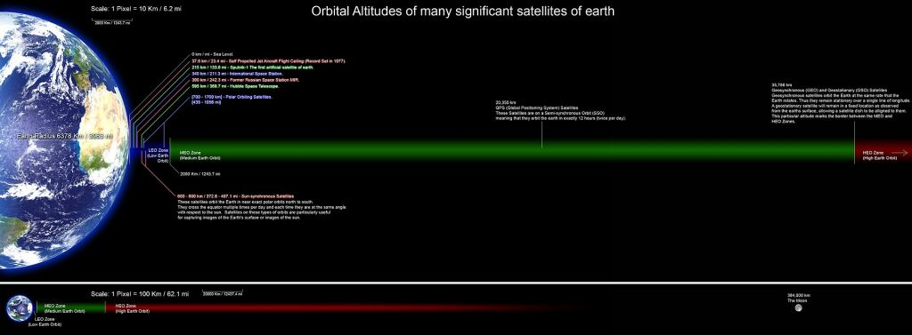Click to enlarge. This graphic illustrates the orbital altitudes of some of Earth's satellites. Image Credit: By Rrakanishu - Own work, CC BY-SA 4.0, https://commons.wikimedia.org/w/index.php?curid=4189737