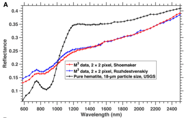 This figure from the study shows the spectra of hematite deposits. The red and blue lines represent different ways of interpreting the data, while the black line is a laboratory measurement for comparison. Image Credit: Li et al, 2020.