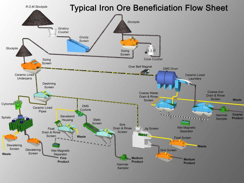 This graphic shows some of the multilevel complexity of iron ore processing. Can all of this be done in space? Photo credit: Multotec Canada
