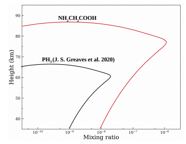 This figure from the paper shows the mixing ratio of NH2CH2COOH (glycine) as a function of atmosphere height (km) within cloud layer (?75-80 km) (red curve), compared with the PH3 (phosphine) (black curve). Image Credit: Manna et al, 2020.