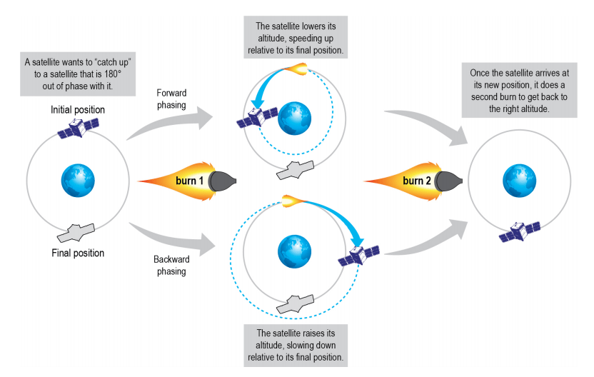 Satellites change their position in their orbit with phasing maneuvers. Any time a satellite raises its orbit, it slows down and appears to be moving backward in relation to its prior orbit and altitude. This is how a satellite can