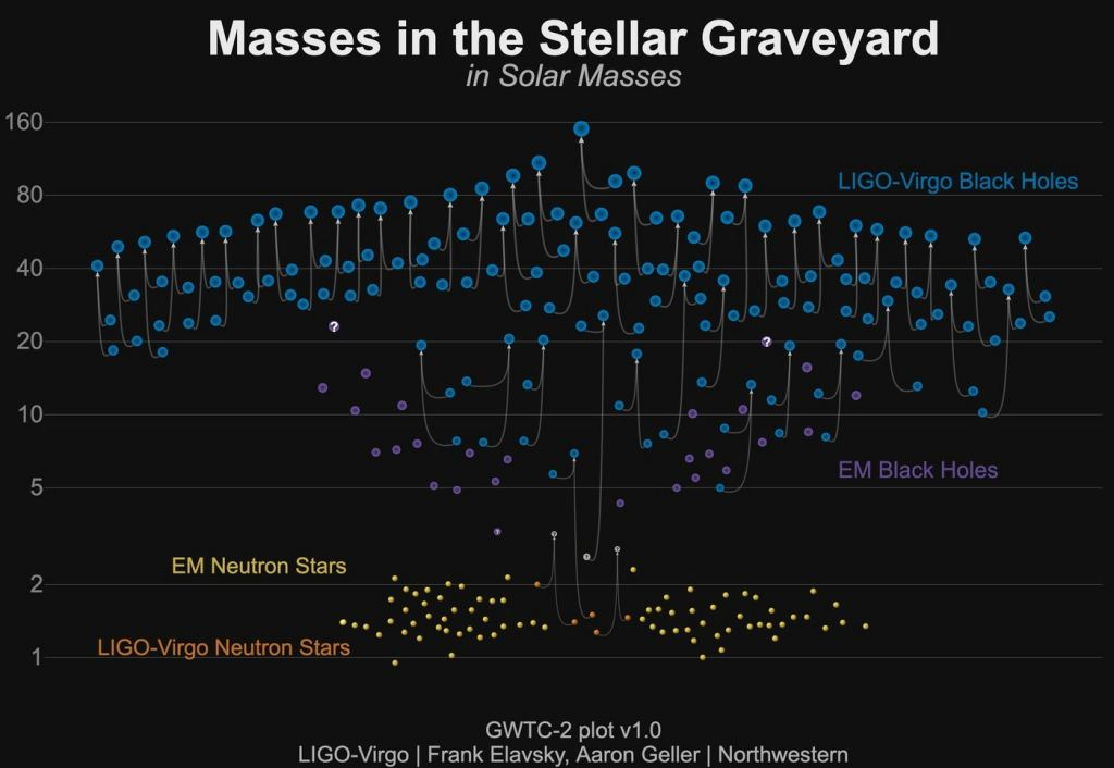 The mergers of compact objects discovered so far by LIGO and Virgo (in O1, O2 and O3a). The diagram shows black holes (blue), neutron stars (orange) and compact objects of unknown nature (grey), which were detected by their gravitational-wave emission. Each merger of a binary system corresponds to three compact objects shown: the two merging objects and the result of the merger. A selection of black holes (violet) and neutron stars (yellow) discovered by electromagnetic observations is shown for comparison. Image Credit: LIGO Virgo Collaboration / Frank Elavsky, Aaron Geller / Northwestern