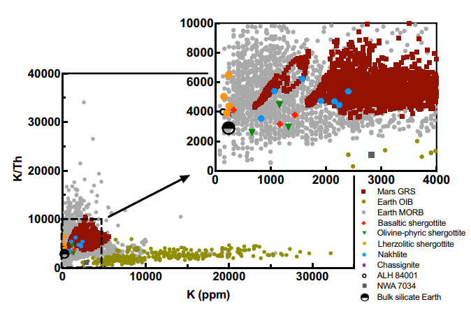 This image from the study shows potassium to thorium ratios versus the corresponding K concentrations of martian meteorites, the Martian surface (GRS), Earth's mid-ocean ridge basalts, Earth's ocean island basalts, and also bulk silicate Earth. The figure implies a volatile-rich early Mars. Image Credit: Wang et al 2021.