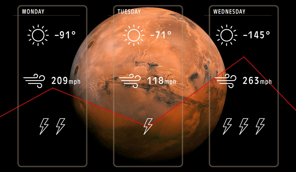 Accurately Forecasting the Weather on Mars and Titan